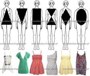 tipos de corpo1